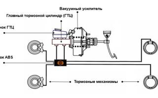 Тормозная система автомобиля обеспечивает торможение