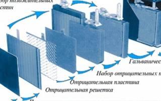 Разная плотность электролита в банках аккумулятора