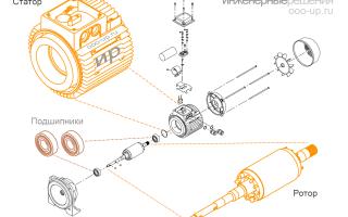 Типы электродвигателей и их особенности