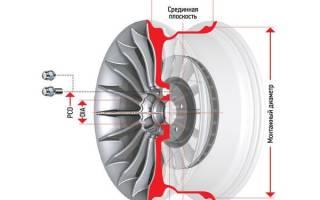 Расшифровка обозначение колесных дисков
