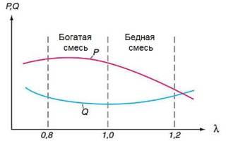 Лямбда зонд 1 и 2 отличия