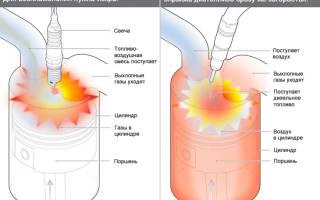 Как выставить угол опережения зажигания на дизеле