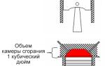 От отношения каких параметров зависит степень сжатия двигателя