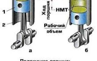 Рабочий объем цилиндра