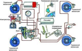 Пневматическая тормозная система
