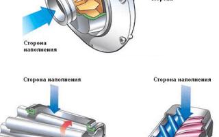 Отличие турбины от компрессора