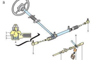 Типы рулевых механизмов