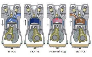 Неисправности форсунок дизельного двигателя признаки