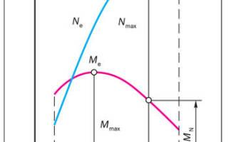 Основные параметры двс