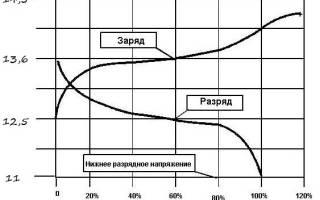 Таблица заряда аккумулятора по напряжению