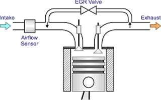 Как работает егр на турбодизеле