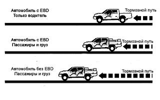 Система распределения тормозного усилия ebd