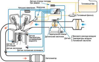 Инжекторная система питания бензинового двигателя