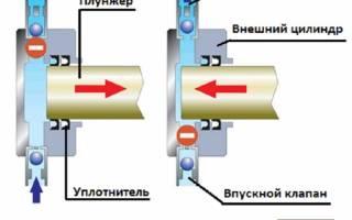 Принцип работы плунжерного насоса