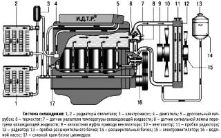 Змз 409 система охлаждения неисправности