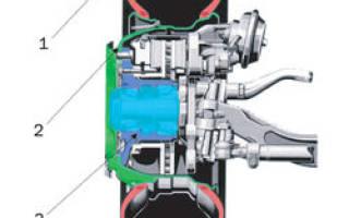 Строение колеса автомобиля